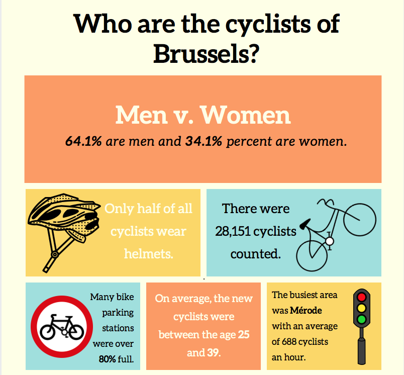 Cyclists-Brussels