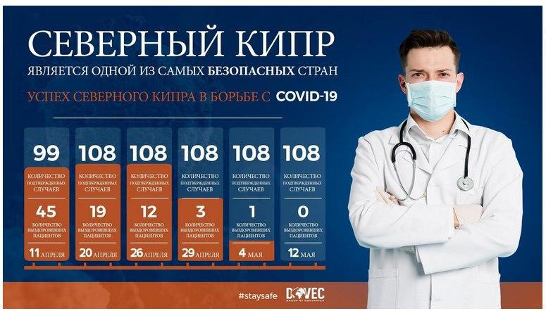 Статистика заболеваемости на Северном Кипре